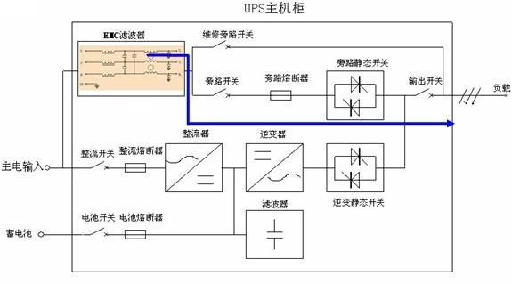 USP电源
